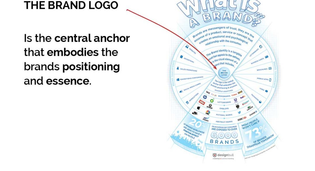 Is-your-brand-identity-working-as-hard-as-you-are-presentationCC10