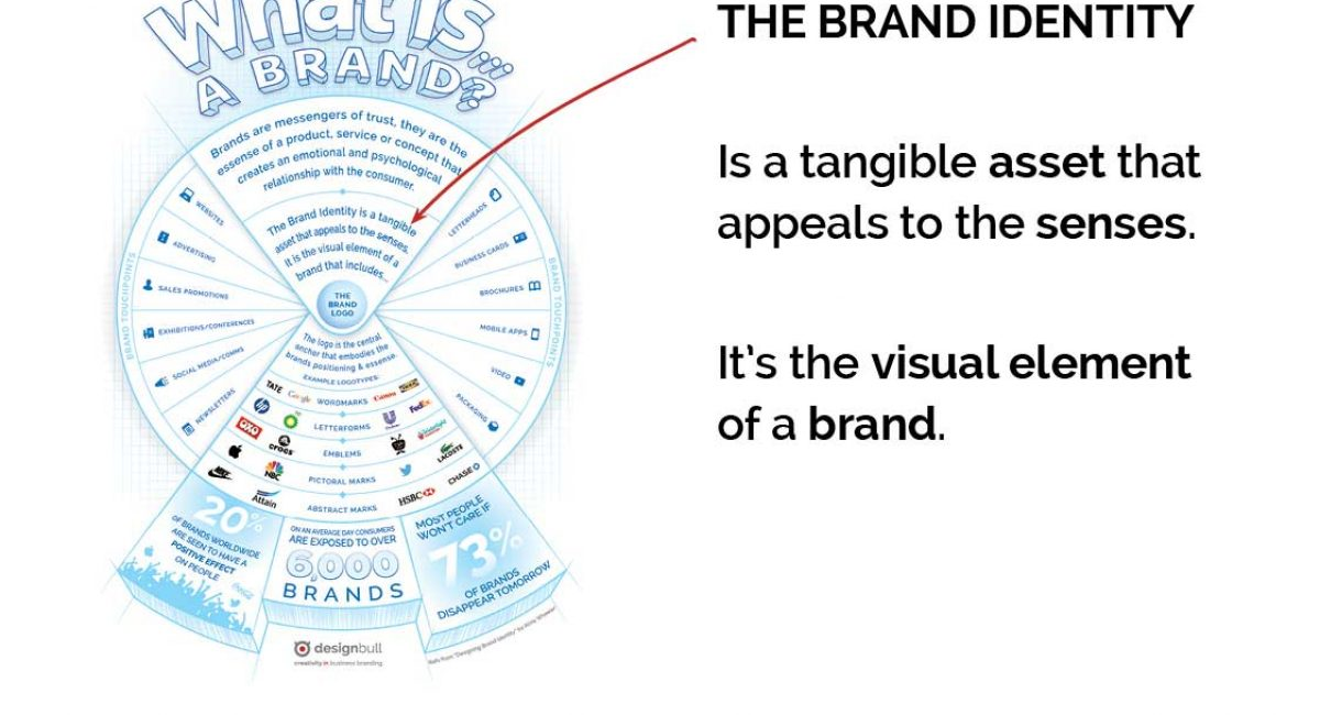Is-your-brand-identity-working-as-hard-as-you-are-presentationCC9